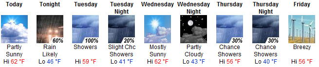 weather 10-5-09