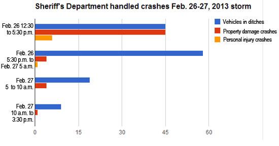 kcsd-crashes-feb-final-for-combo-final